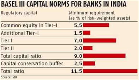 tier 3 banks banks seen in no for capital despite basel iii