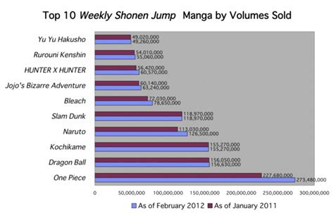most sold mangas how popular is one in japan anime stack