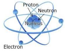 What Is Protons Proton Christian Apologetics Research Ministry