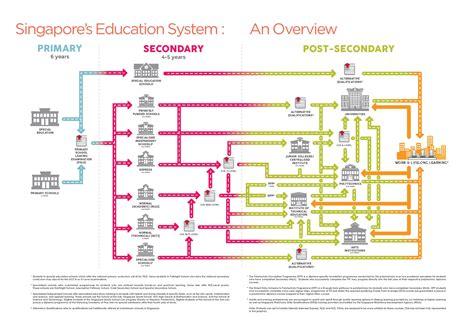education system education system