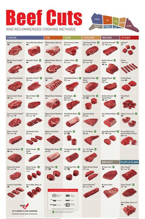 beef sections chart delmonico steak cut