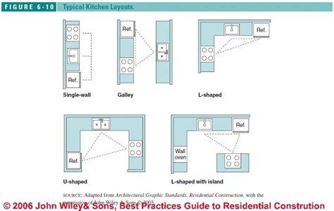typical kitchen design layouts kitchen layout plans