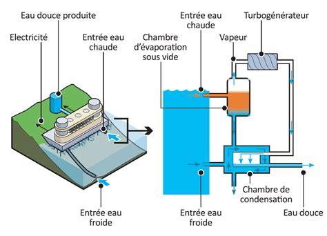 principe de fonctionnement d une chambre froide energie thermique des mers fonctionnement et technologies