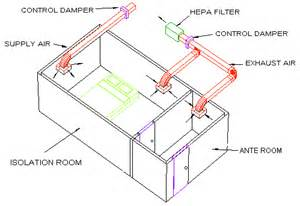 Nursing Home Hvac Design by Isolation Room Negative Pressure Airflow Building A Vet