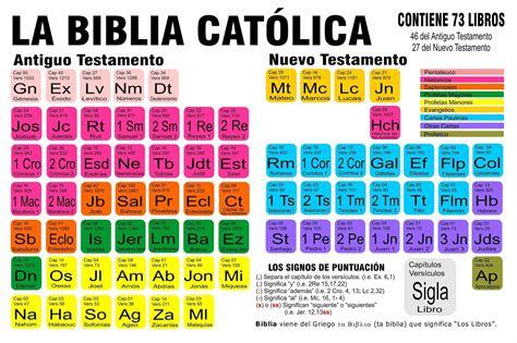 historia de la biblia libro e ro leer en linea relicoromines biblia
