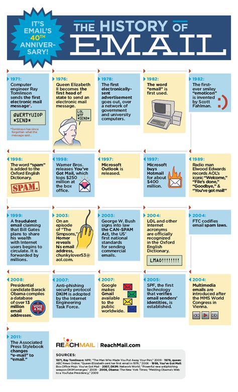 the infographic history of the history of email infographic