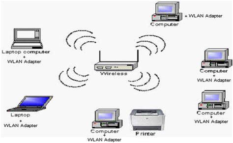 cara membuat jaringan lan dan internet jenis jenis jaringan komputer berdasarkan skala