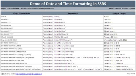 Ssrs Report Templates Ax Guide Format Date Time On Ssrs Report