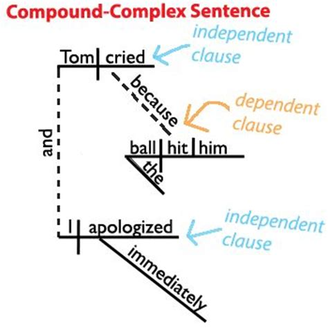grammar by diagram 28 best images about sentence diagramming awesome on