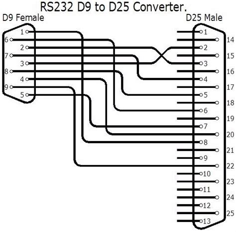 25 Pin To 9 Pin Serial Cable Diagram by 5ft Db9 To Serial Rs232 Null Modem Cable