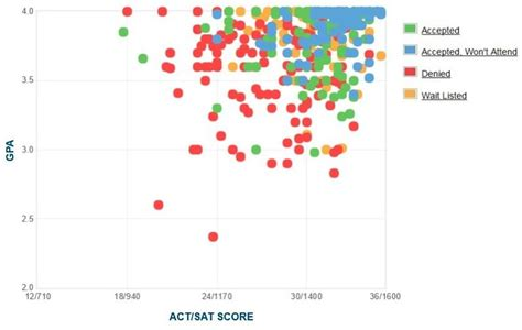 Reed College Admissions Essay by Reed College Gpa Sat Scores And Act Scores