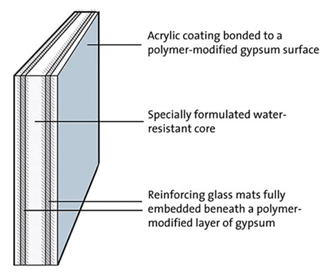 Glass Mat Gypsum Board by Boat Parts