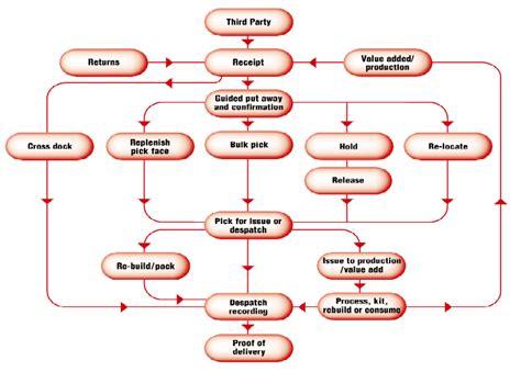 warehouse flowchart inventory flowchart create a flowchart