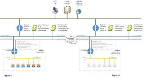 design management network sddc architecture business continuity with multiple