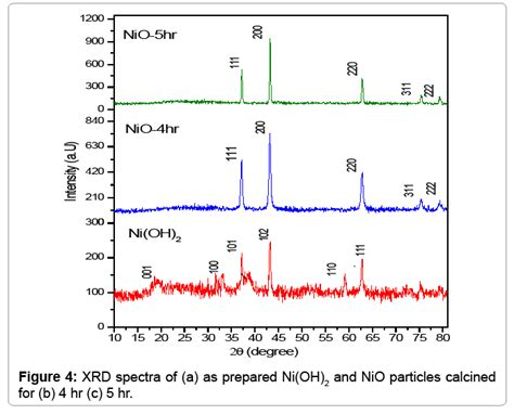 xrd pattern of nio nanoparticles effect of calcination time on structural optical and
