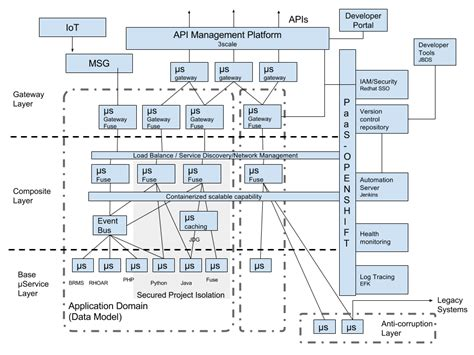 reference architecture diagram reference architecture for agile integration rhd
