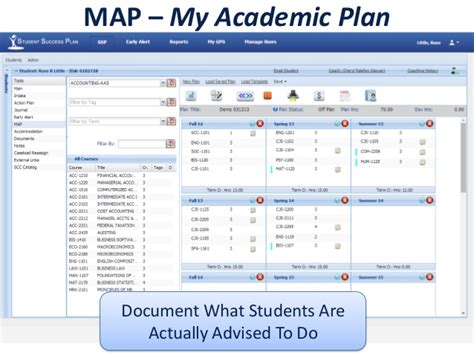 academic success plan template ipas eco system moving from analysis to with the