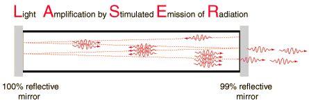 laser diodes stimulated emission quantum properties of light