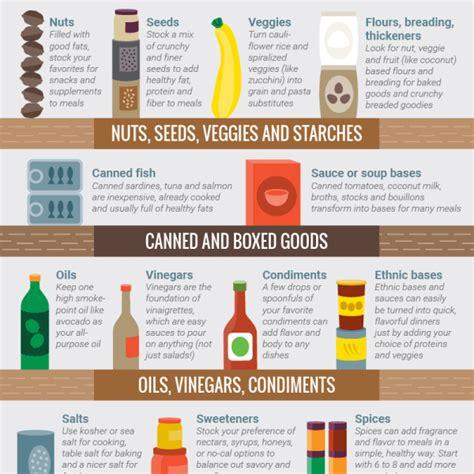 Kitchen Essentials Food by Pantry Essentials Cook Smarts