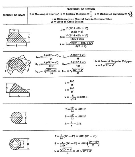properties of sections cross section properties equations of common geometries
