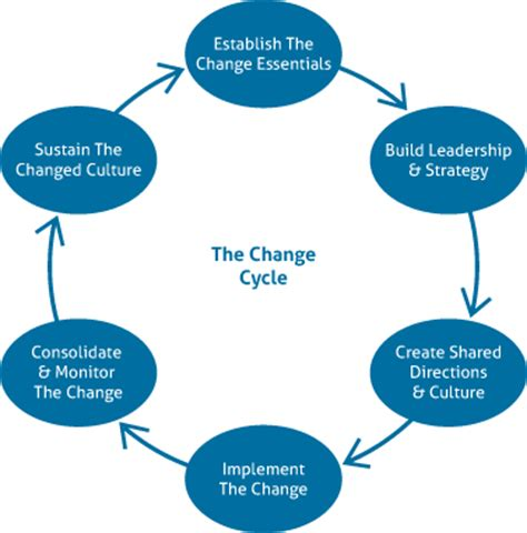 business planning cycle diagram business change management models buscar con zz