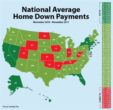 Average Down Payments For A Home Infographic Overload