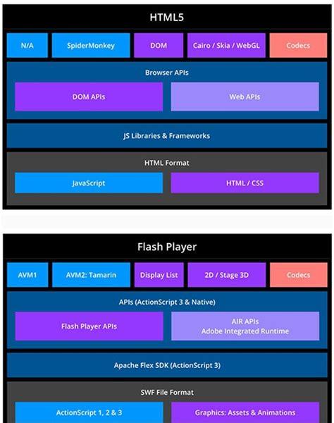 format video html5 firefox firefox lance le projet de lire les formats flash dans son