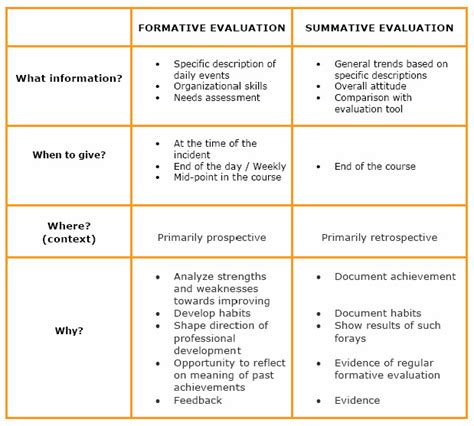 summative assessment template formative evaluation click4it