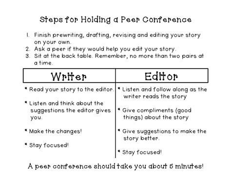 Peer Editing Checklist College Essay by Peer Editing Eeekkk Hippo Hooray For Second Grade