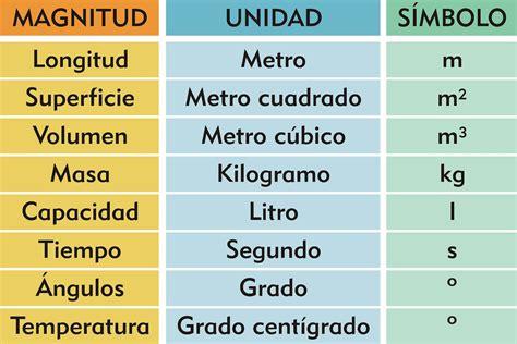 sistema metrico tablas sobre conversiones o equivalencias de unidad auto