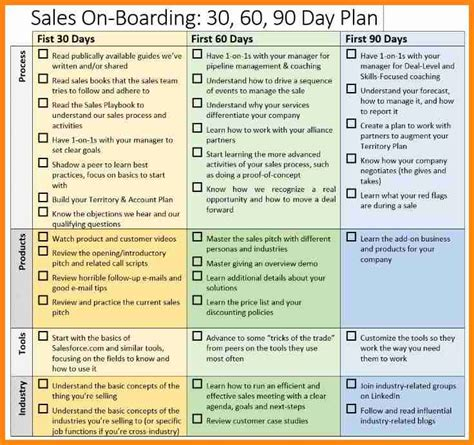 free 90 day plan template for new 7 30 60 90 day sales plan template free sle driver
