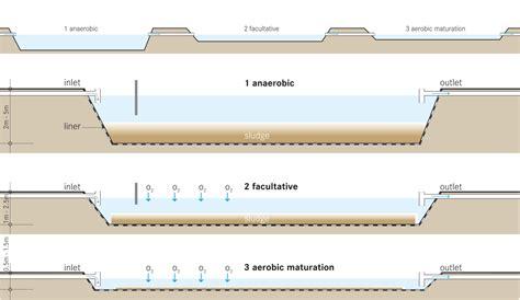 sewer design guidelines uk stabilization pond wikipedia