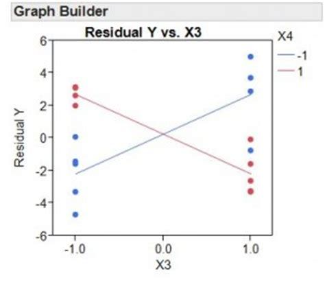 design expert overlay plot new in jmp 10 for experiment design