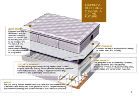 Waste Management Mattress Drop by Worldwide Announces Mattress Recycling Program Green Hotelier