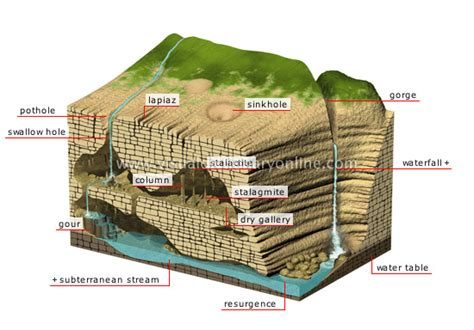parts of a cave diagram earth geology cave image visual dictionary