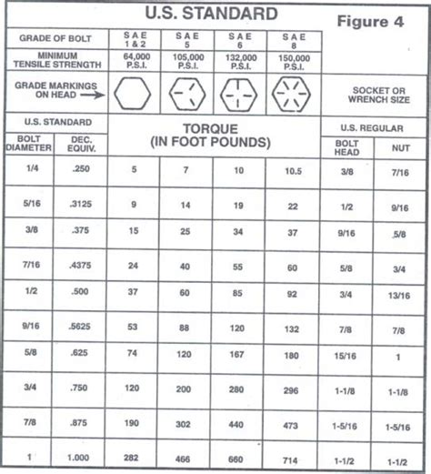a325 bolt torque chart torque values for a325 bolts www f f info 2017
