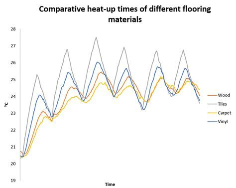 What Is the Best Flooring for Underfloor Heating?   Warmup USA