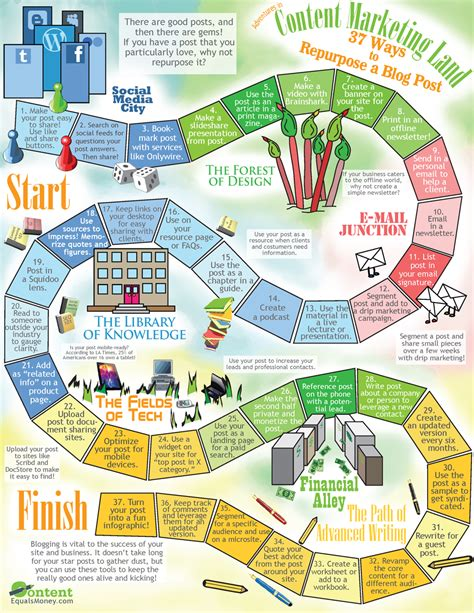 37 Ways To Repurpose A Blog Post Infographic Creative Ways To Present Data