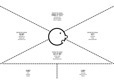 empathy map template blankcanvas io