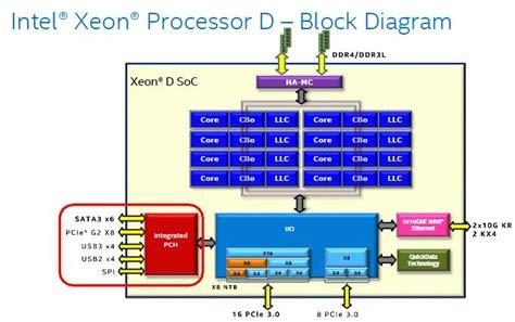 Pch Info - broadwell de intel xeon d 1540 soc pch information