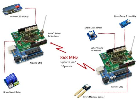 Aurel Ds lora shield for arduino open electronics