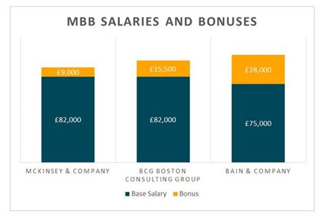 Bcg Career Path Mba by Mckinsey Bain And Boston Consulting Which Is Best