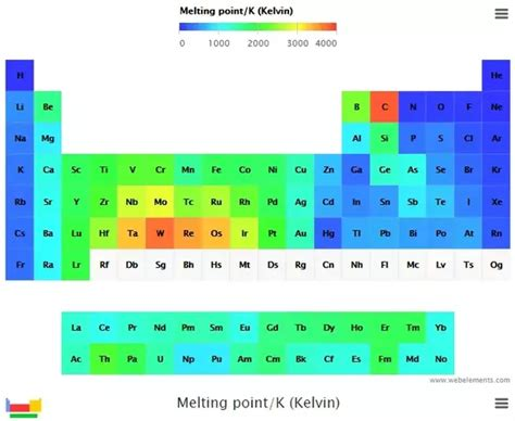 periodic table by melting point periodicity trends in