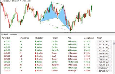 harmonic pattern indicator download harmonic dashboard indicator forex shop