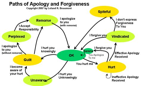 Apology Letter Without Admitting Guilt Exle Emotional Competency Apology
