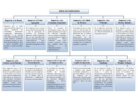 impuestos impuestos y ms impuestos tipos de impuestos