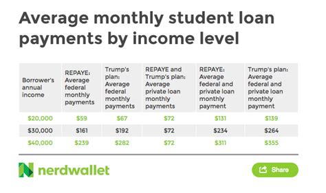 Average Monthly Loan Repayment Monthly For Mba s student loan plan pay more but exit sooner