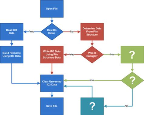 song flowchart taming your collection filename to id3