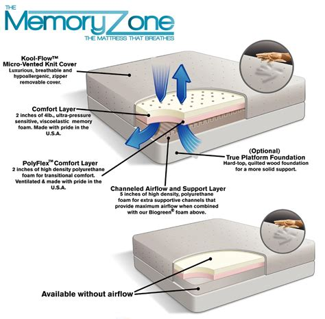 home design 5 zone memory foam reviews home design 5 zone memory foam reviews 28 images home