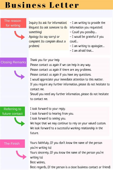 write effective business letter english